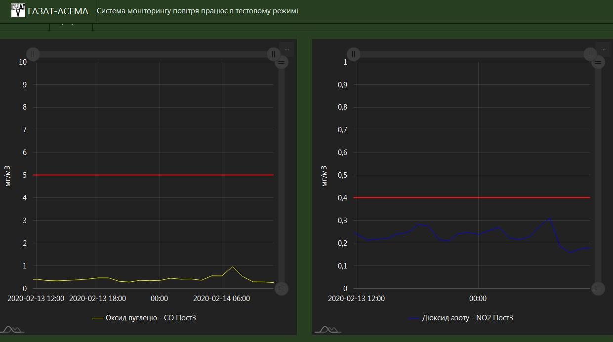 показники (графіки) якості повітря