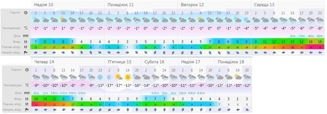Погода 01.2021